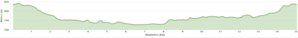 I am a great fan of seeing the elevation profile of routes, so here it is for this run...